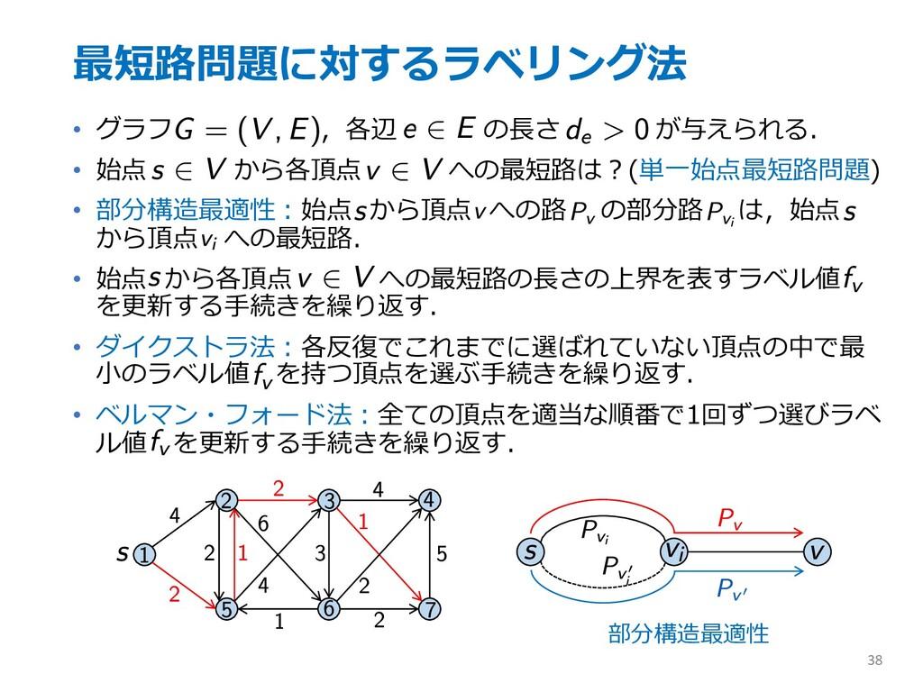 最短路問題に対するラベリング法 • グラフ ,各辺 の⻑さ が与えられる. • 始点 から各頂...