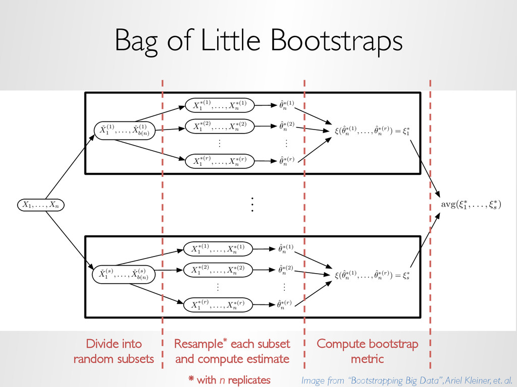 Bag of Little Bootstraps Our Approach: BLB X1, ...