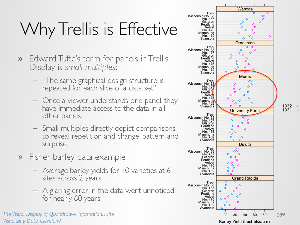 Why Trellis is Effective »  Edward Tufte's term...