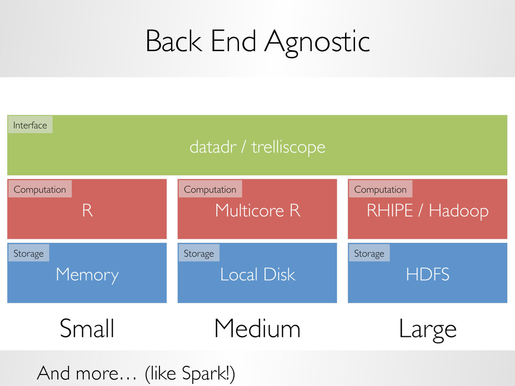Back End Agnostic And more… (like Spark!)