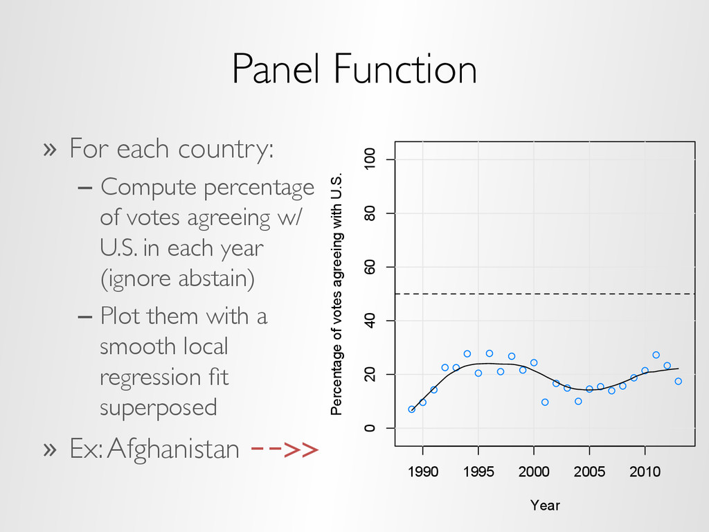 Panel Function »  For each country: –  Compute ...