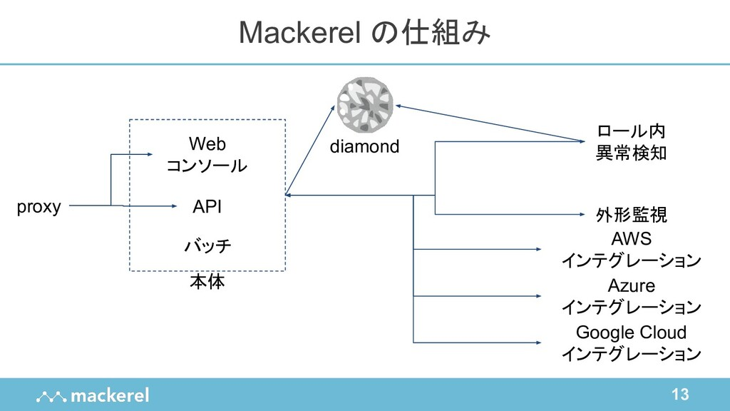13 Mackerel の仕組み proxy Web コンソール バッチ API ロール内 異...