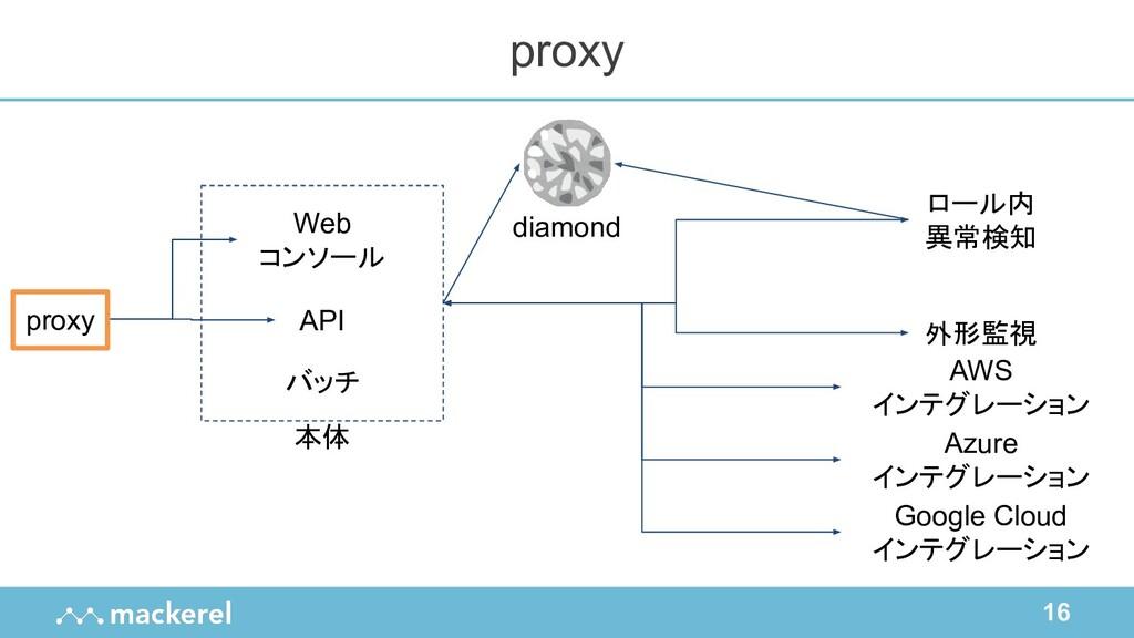 16 proxy proxy Web コンソール バッチ API ロール内 異常検知 外形監視...
