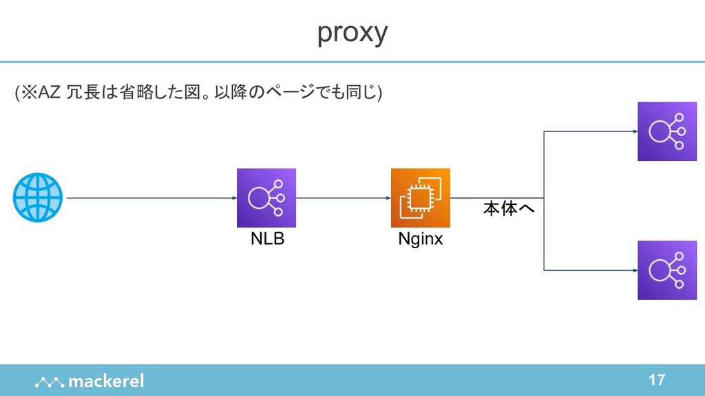 17 (※AZ 冗長は省略した図。以降のページでも同じ) proxy NLB Nginx 本体へ