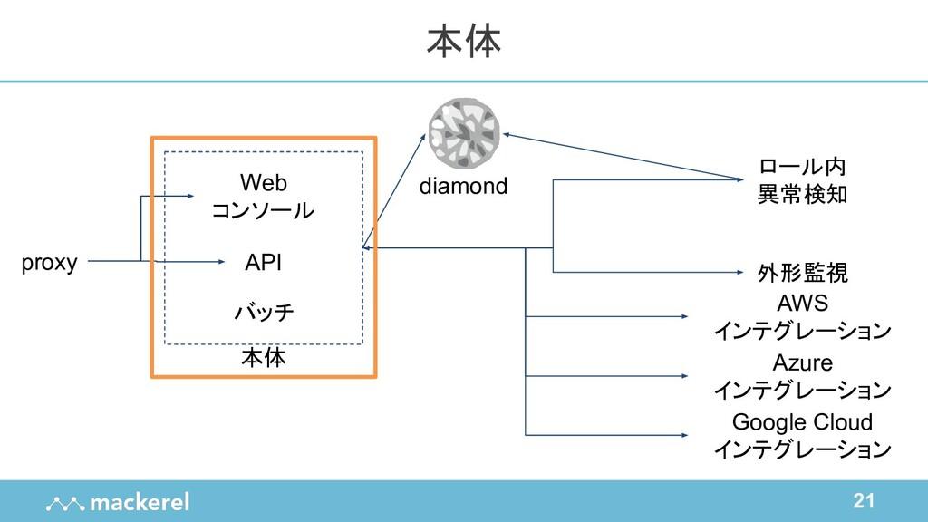21 本体 proxy Web コンソール バッチ API ロール内 異常検知 外形監視 AW...