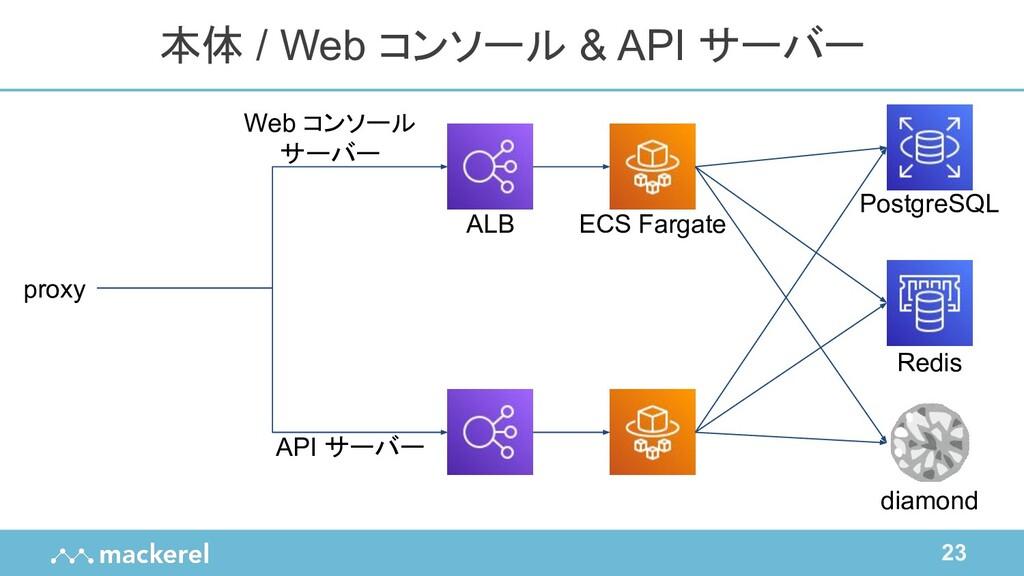 23 本体 / Web コンソール & API サーバー proxy diamond Post...