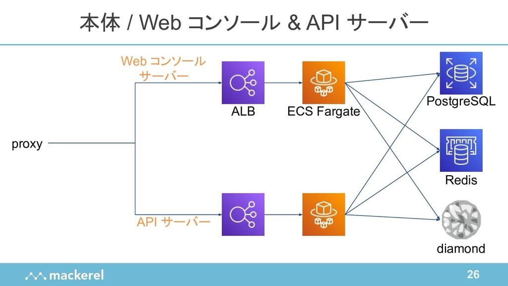 26 本体 / Web コンソール & API サーバー proxy diamond Post...