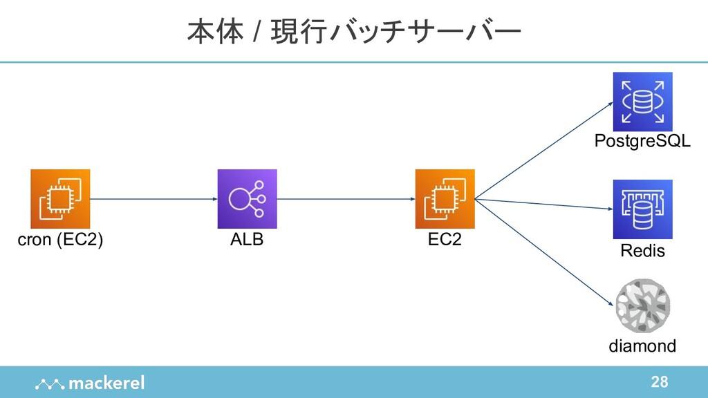 28 本体 / 現行バッチサーバー diamond PostgreSQL Redis ALB ...