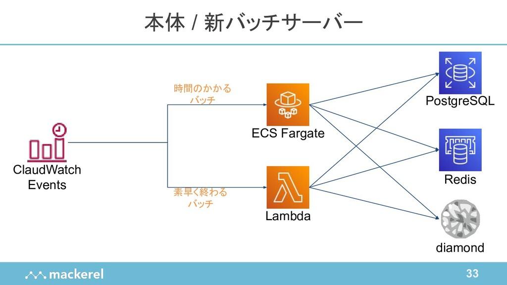 33 本体 / 新バッチサーバー diamond PostgreSQL Redis ECS F...