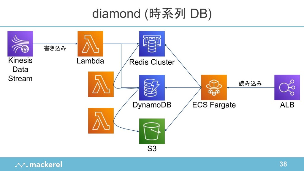 38 diamond (時系列 DB) ALB ECS Fargate Lambda Dyna...