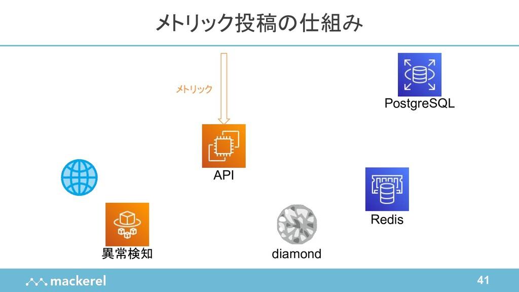 41 メトリック投稿の仕組み API Redis diamond PostgreSQL 異常検...