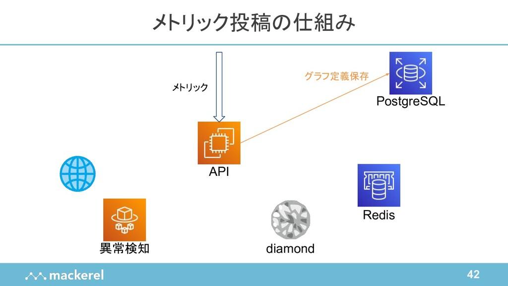 42 メトリック投稿の仕組み API Redis diamond PostgreSQL 異常検...