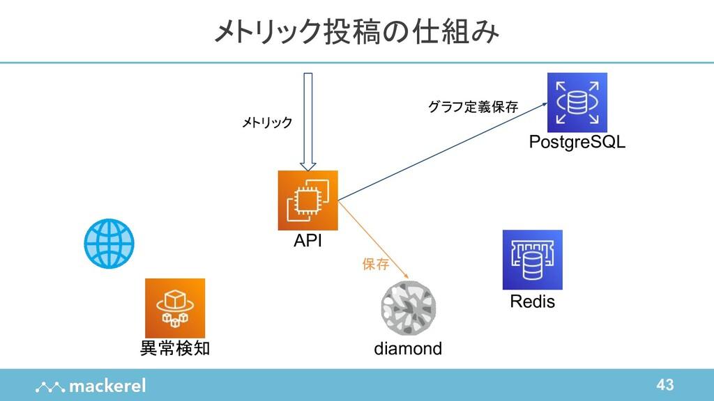43 メトリック投稿の仕組み API Redis diamond PostgreSQL 異常検...