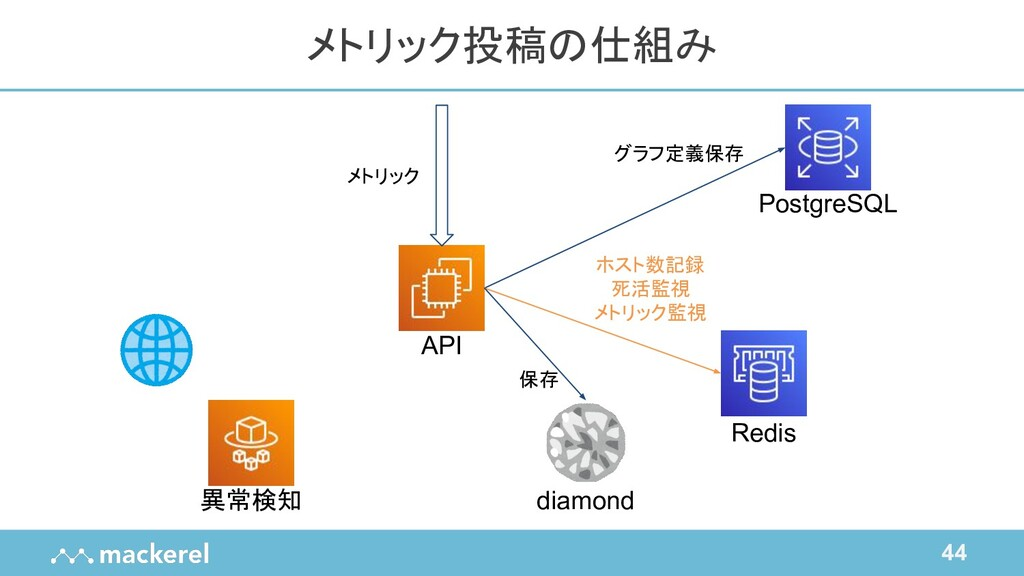 44 メトリック投稿の仕組み API Redis diamond PostgreSQL 異常検...