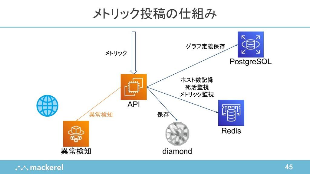 45 メトリック投稿の仕組み API Redis diamond PostgreSQL 異常検...