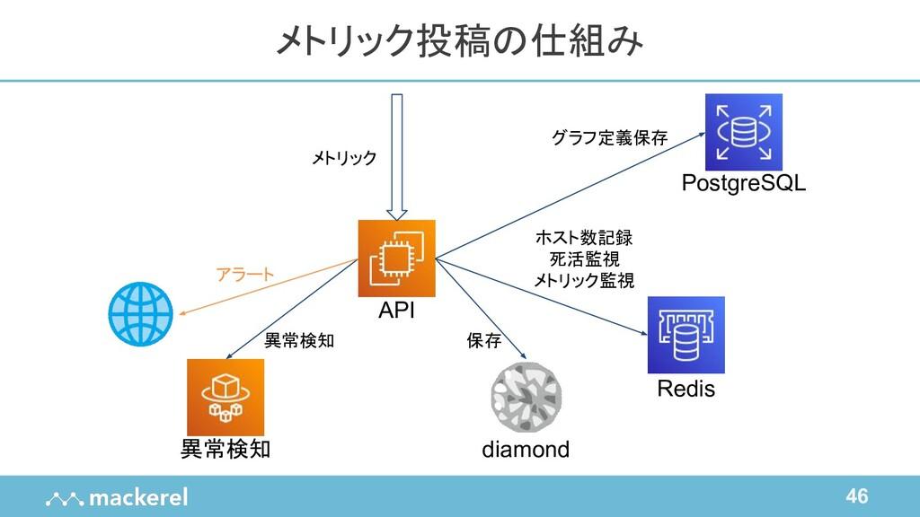 46 メトリック投稿の仕組み API Redis diamond PostgreSQL 異常検...