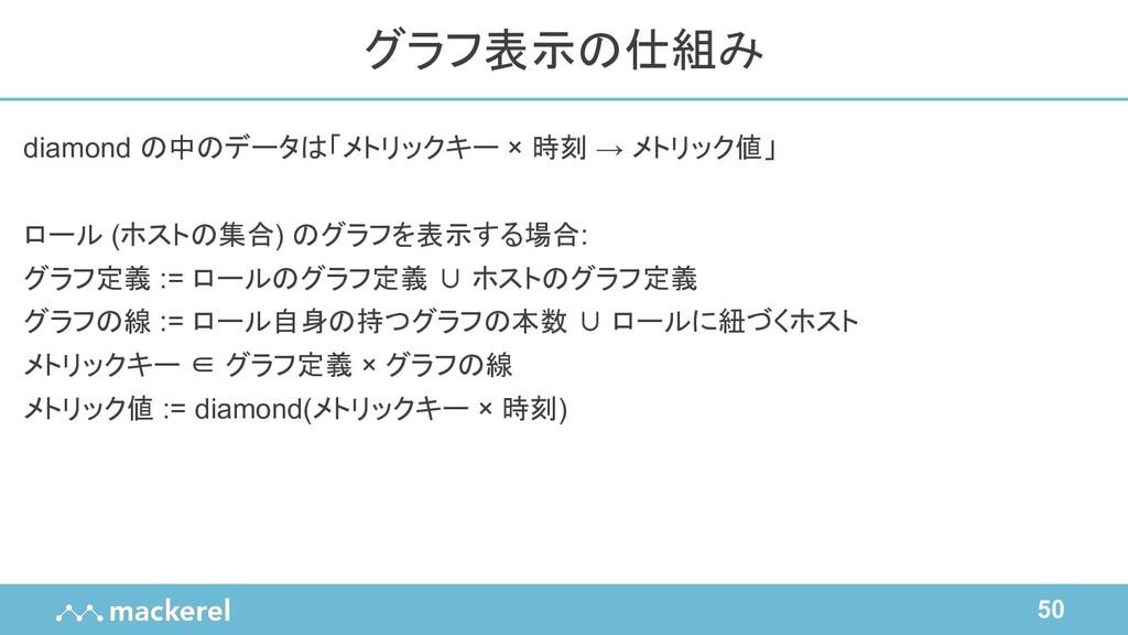 50 diamond の中のデータは「メトリックキー × 時刻 → メトリック値」 ロール (...