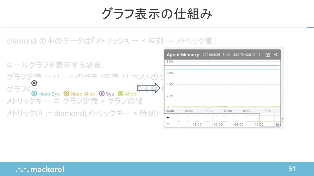 51 diamond の中のデータは「メトリックキー × 時刻 → メトリック値」 ロールグラ...