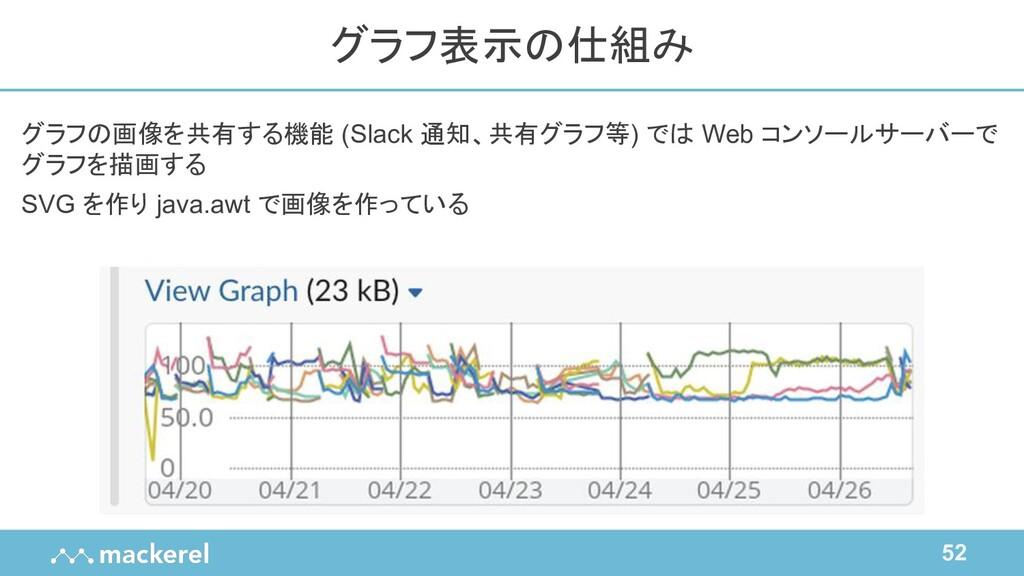 52 グラフの画像を共有する機能 (Slack 通知、共有グラフ等) では Web コンソール...