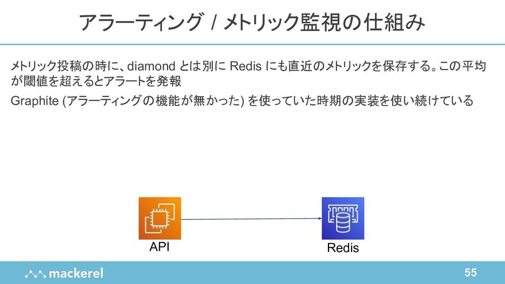 55 メトリック投稿の時に、diamond とは別に Redis にも直近のメトリックを保存す...