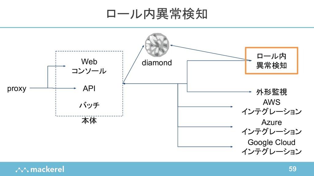 59 ロール内異常検知 proxy Web コンソール バッチ API ロール内 異常検知 外...