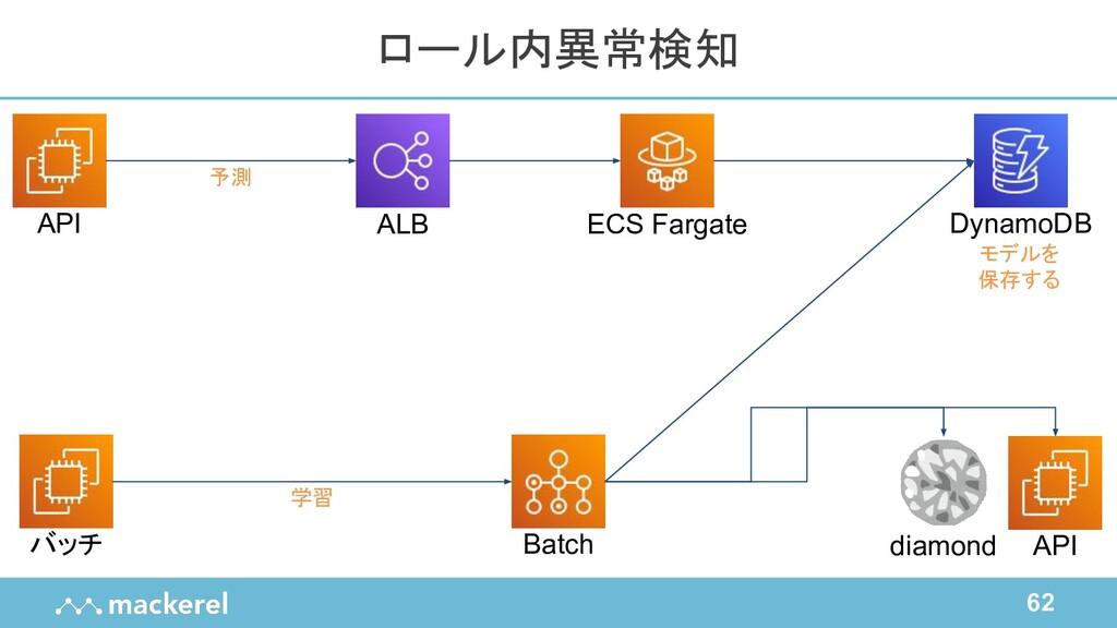 62 ロール内異常検知 ALB バッチ API DynamoDB ECS Fargate Ba...