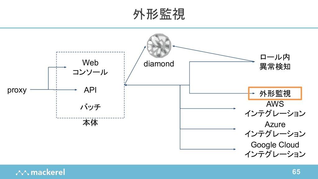 65 外形監視 proxy Web コンソール バッチ API ロール内 異常検知 外形監視 ...