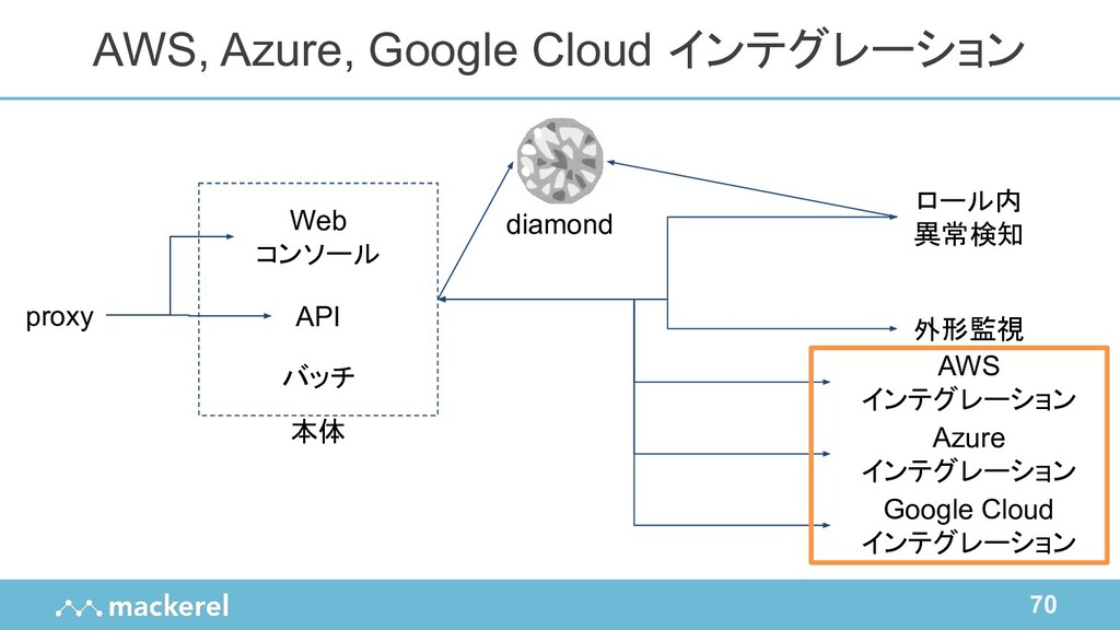 70 AWS, Azure, Google Cloud インテグレーション proxy Web...