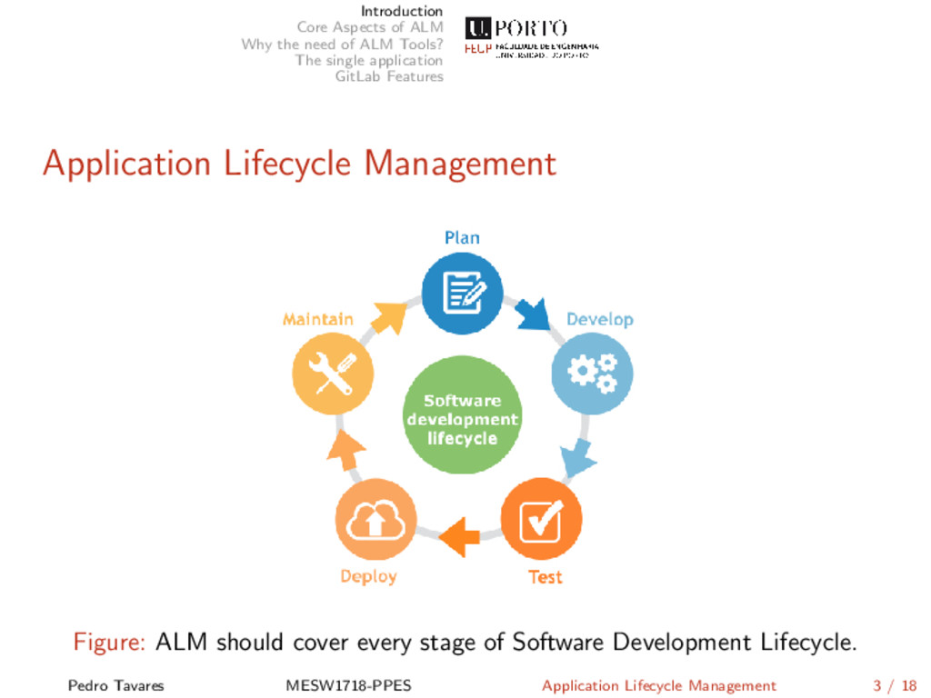 Introduction Core Aspects of ALM Why the need o...