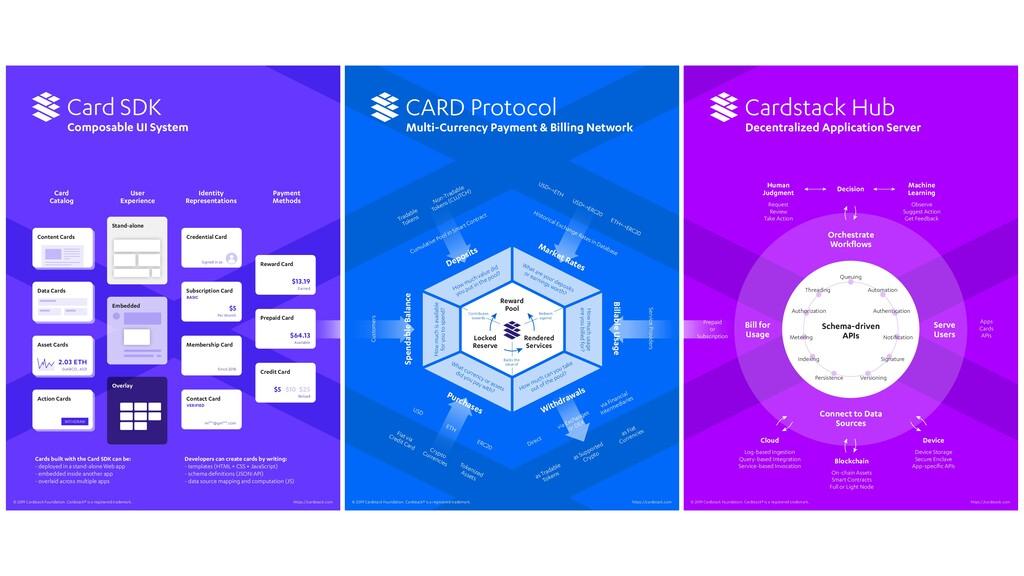 Card SDK Composable UI System CARD Protocol Mul...