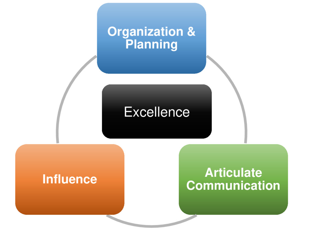 Organization & Planning Articulate Communicatio...