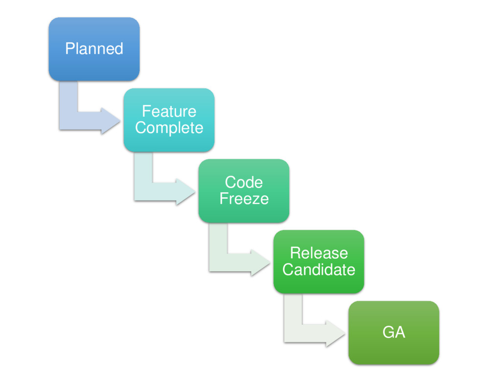 Planned Feature Complete Code Freeze Release Ca...
