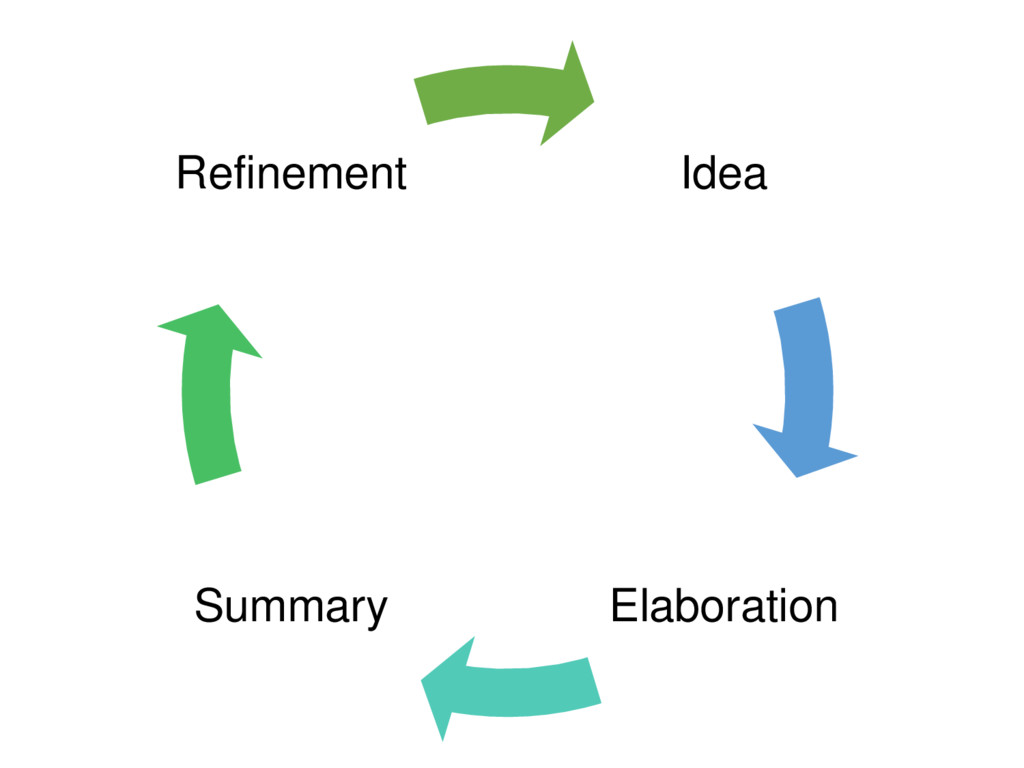Idea Elaboration Summary Refinement