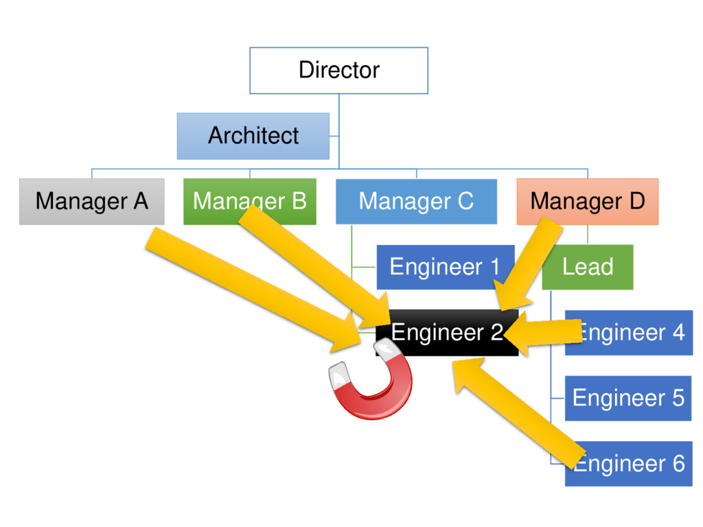 Director Manager A Manager B Manager C Engineer...