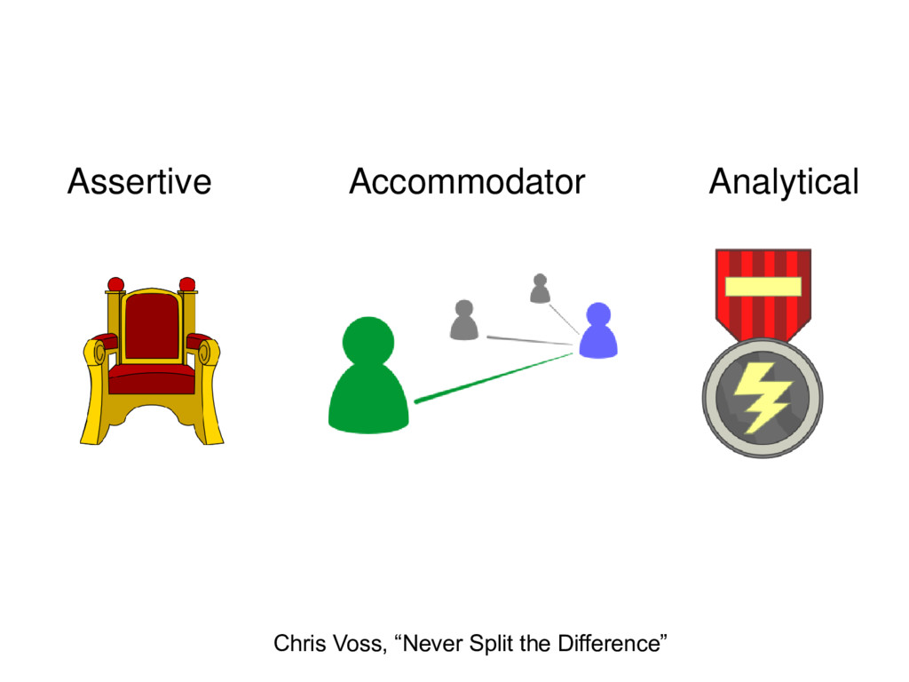 "Assertive Accommodator Analytical Chris Voss, ""..."