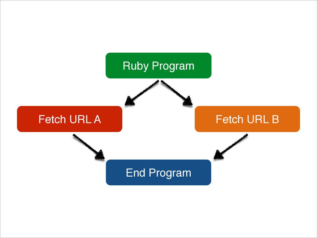 Ruby Program Fetch URL A Fetch URL B End Program