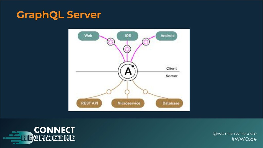 GraphQL Server @womenwhocode #WWCode
