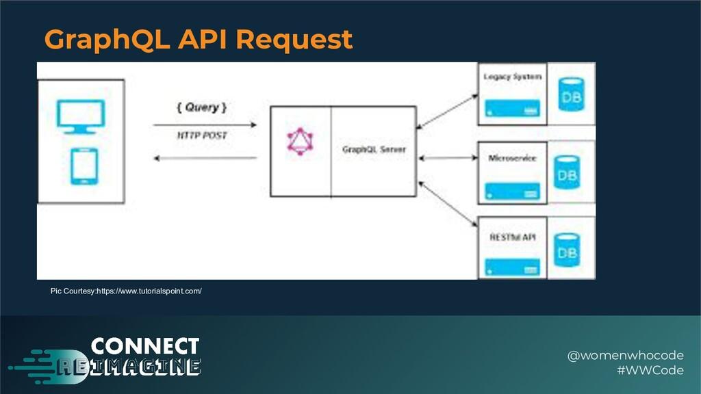 GraphQL API Request @womenwhocode #WWCode Pic C...