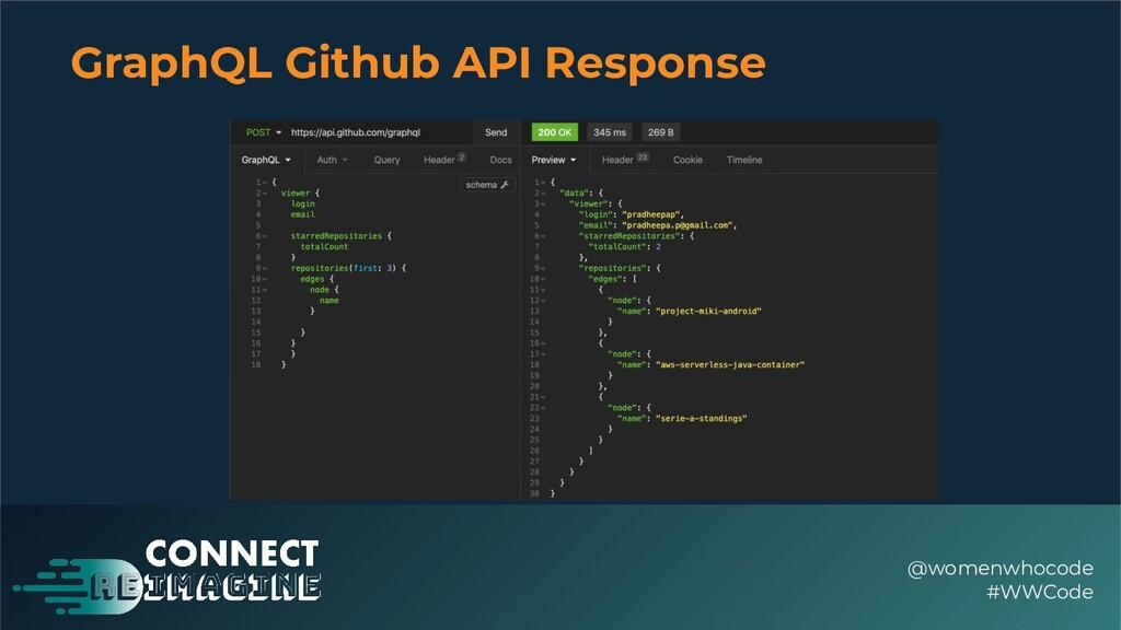 GraphQL Github API Response @womenwhocode #WWCo...