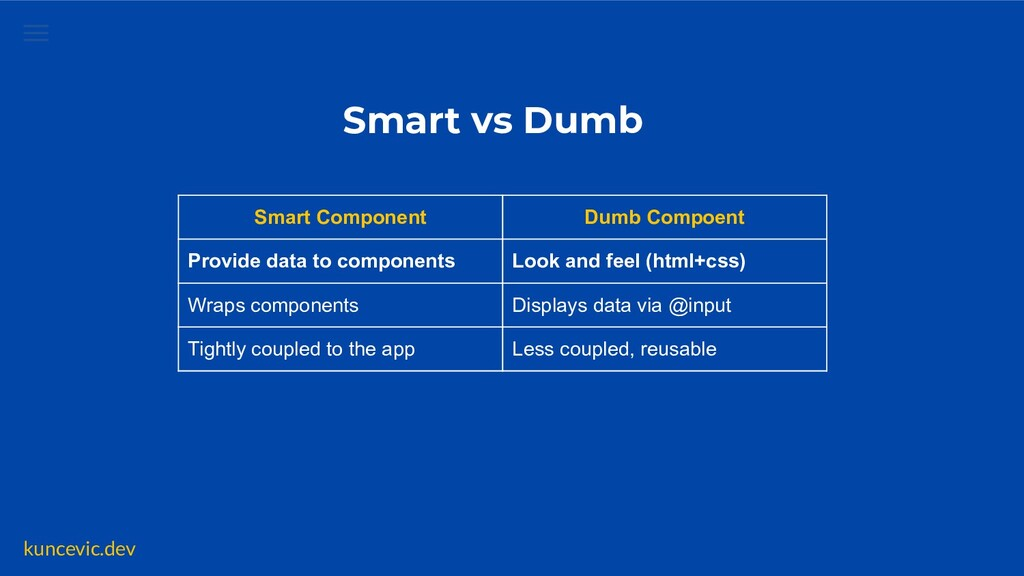 kuncevic.dev Smart vs Dumb Smart Component Dumb...