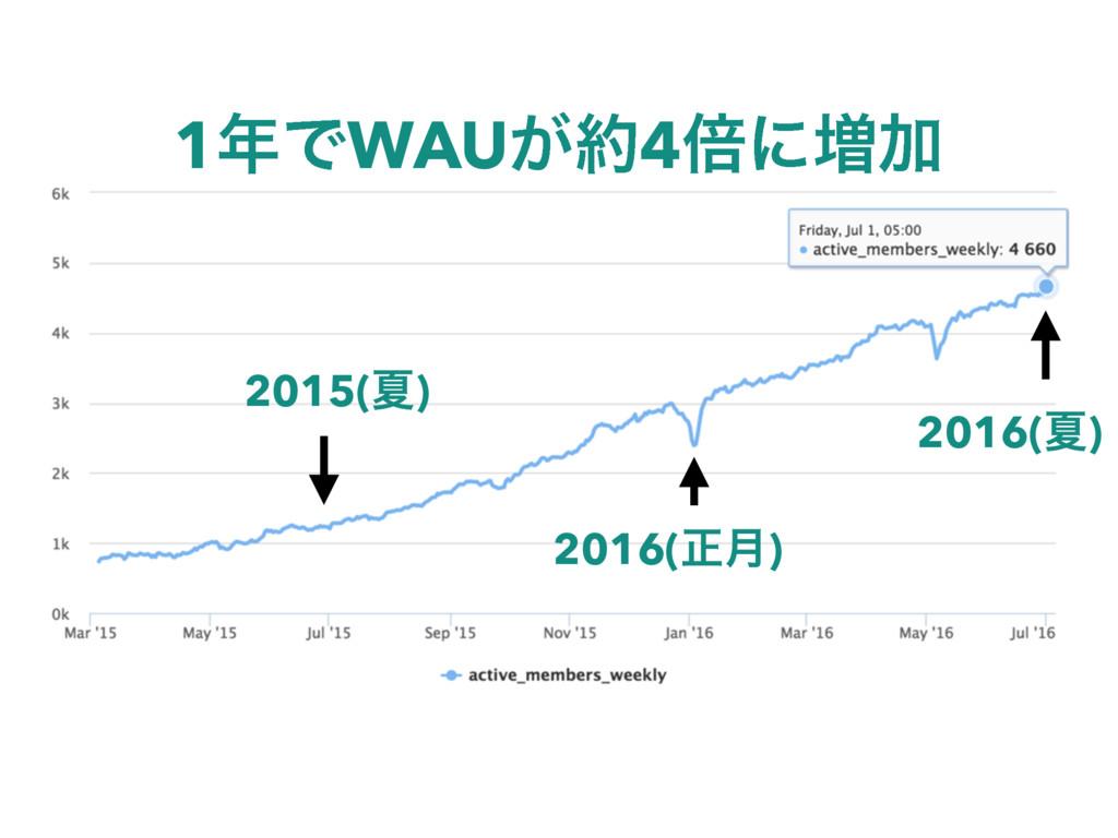 2015(Ն) 2016(Ն) 2016(ਖ਼݄) 1ͰWAU͕4ഒʹ૿Ճ