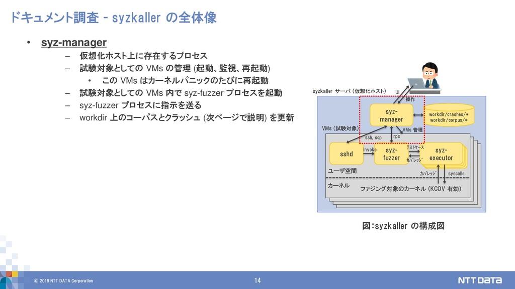 © 2019 NTT DATA Corporation 14 ドキュメント調査 - syzka...