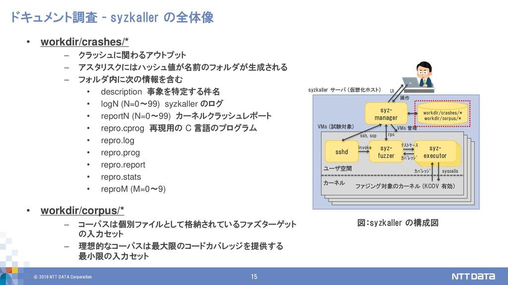 © 2019 NTT DATA Corporation 15 ドキュメント調査 - syzka...