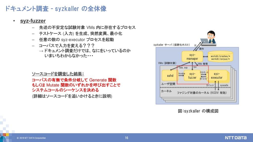 © 2019 NTT DATA Corporation 16 ドキュメント調査 - syzka...