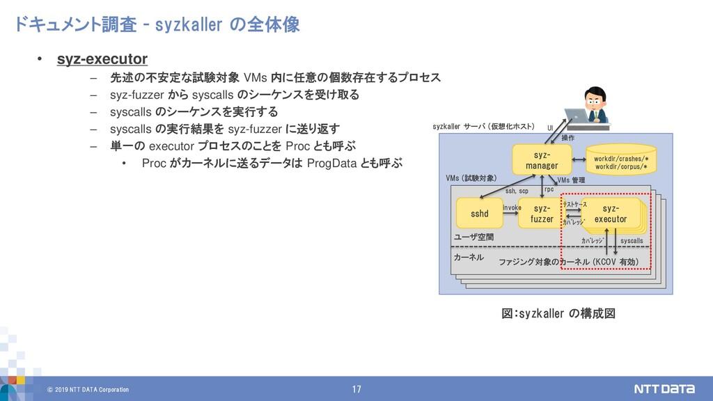 © 2019 NTT DATA Corporation 17 ドキュメント調査 - syzka...