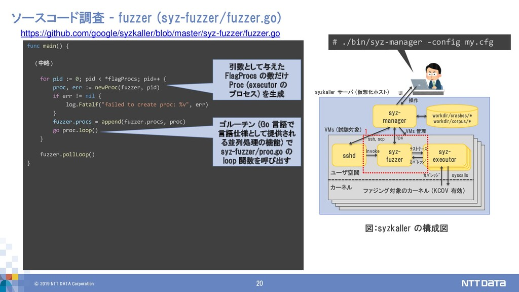 © 2019 NTT DATA Corporation 20 ソースコード調査 - fuzze...