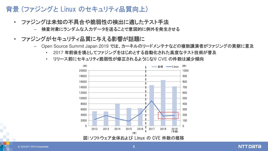 © 2019 NTT DATA Corporation 6 背景 (ファジングと Linux ...