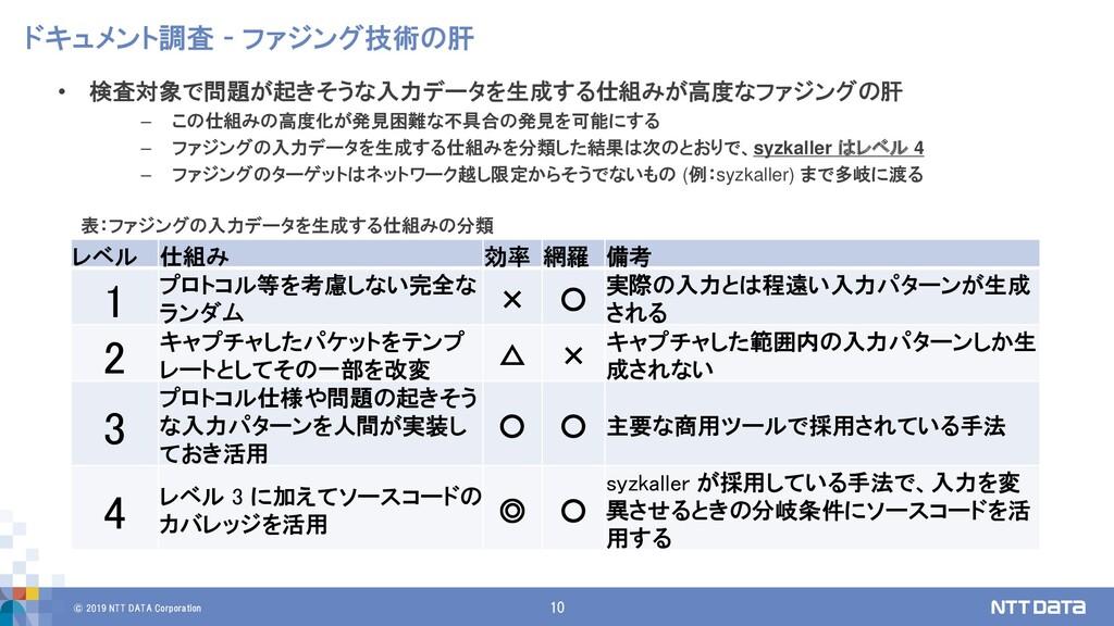 © 2019 NTT DATA Corporation 10 ドキュメント調査 - ファジング...