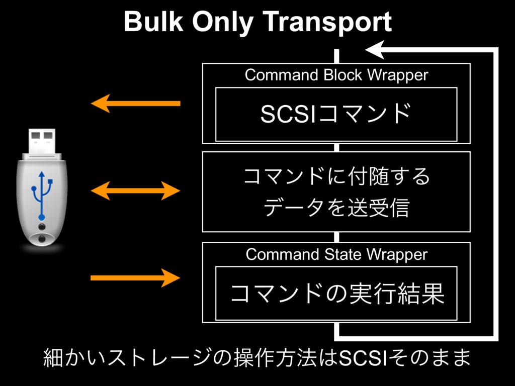 Command Block Wrapper SCSIίϚϯυ Command State Wr...