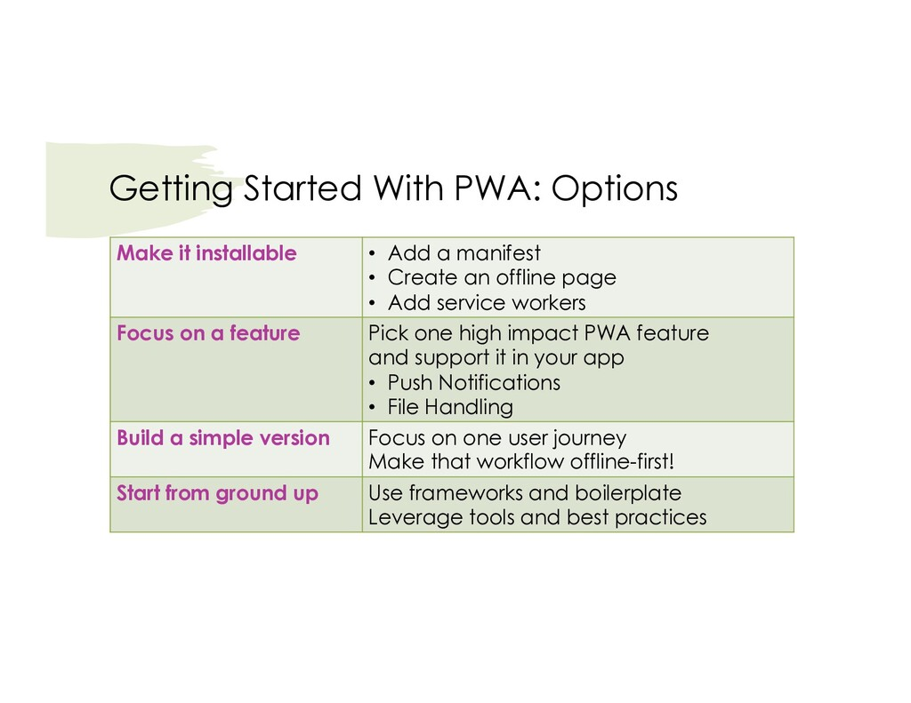 Getting Started With PWA: Options Make it insta...